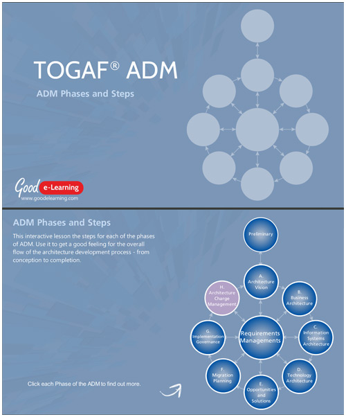 The TOGAF ADM - Phases and Shapes image