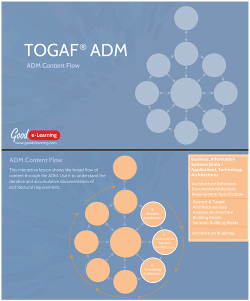 The TOGAF ADM Content Flow