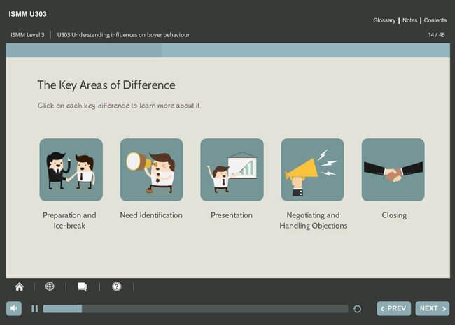 ISMM Level 3 U303 - Understanding Influences on Buyer Behavior Screenshot 5