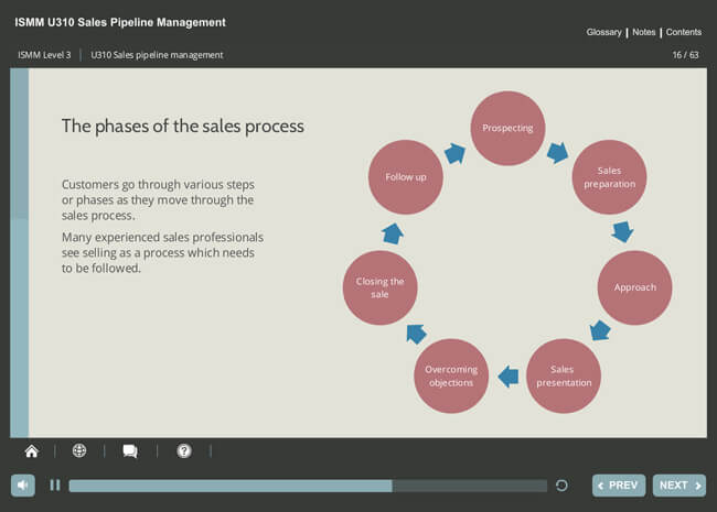 ISMM Level 3 U310 - Sales Pipeline Management Screenshot 2