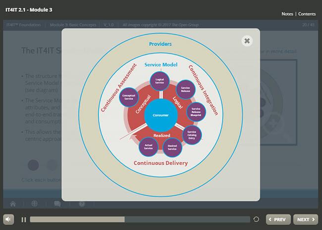 IT4IT™ Foundation & Awareness Suite Screenshot 2