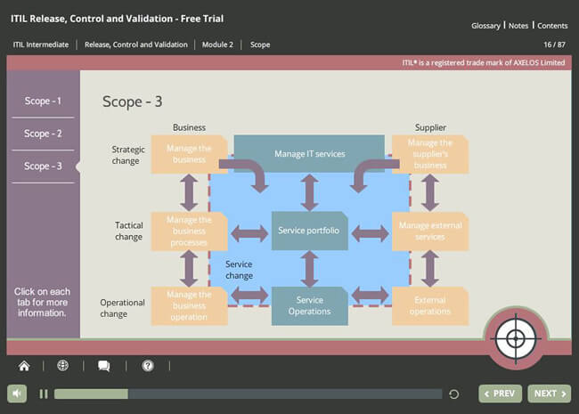 ITIL® Capability Stream Certification Suite Screenshot 2