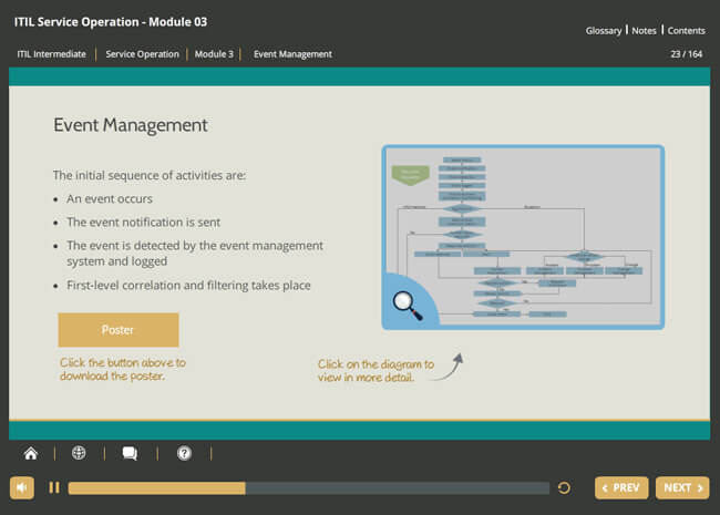 ITIL® Lifecycle Stream Certification Suite Screenshot 2