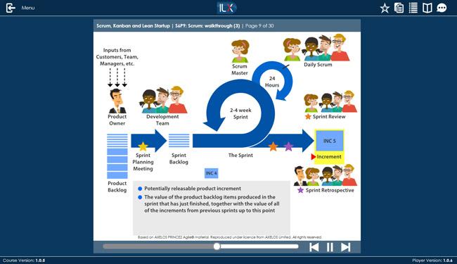 PRINCE2® Agile Foundation & Practitioner (level 1 & 2) Screenshot 1