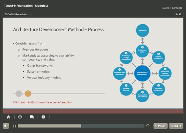 TOGAF® 9.2 Certification & ArchiMate® 3 Practitioner Suite Screenshot 3