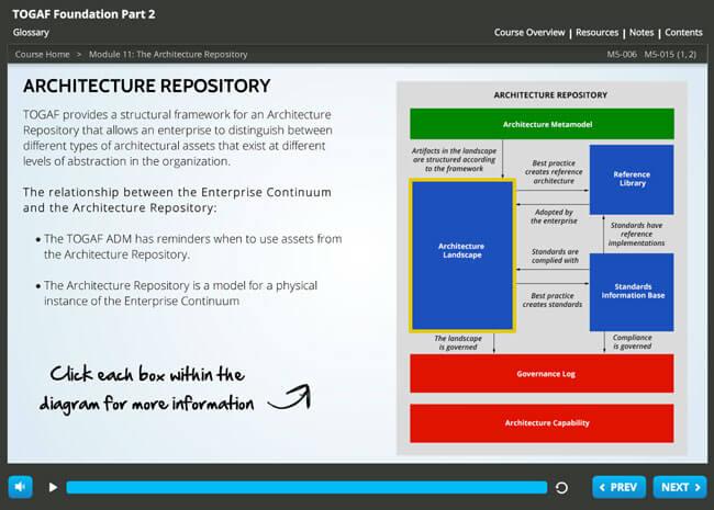 TOGAF® 9 Foundation Screenshot 2