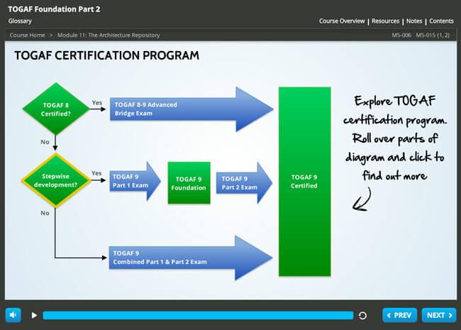 TOGAF® 9 Foundation Screenshot 3