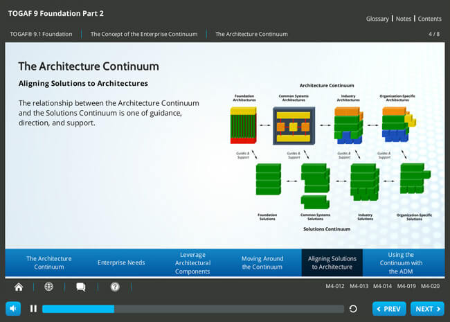 TOGAF® 9 Foundation Screenshot 6