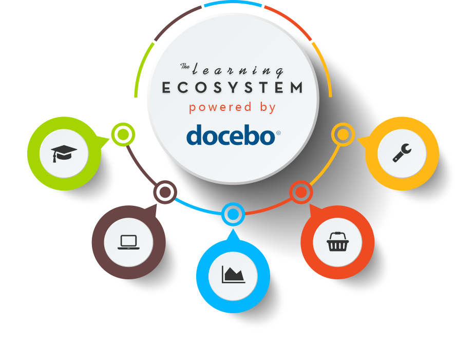 The Learning Ecosystem