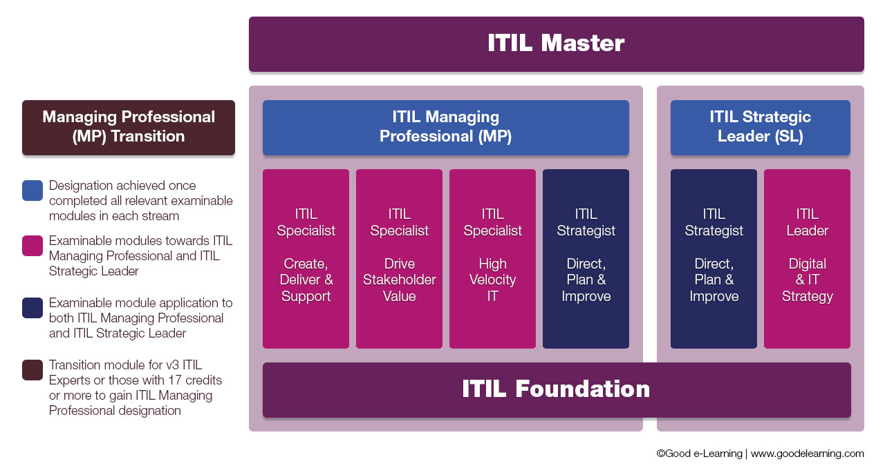 ITIL v4 Qualification Pathway
