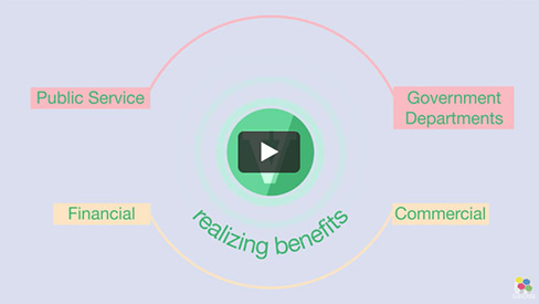 Benefits of COBIT