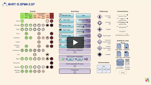 What is BPMN 2.0
